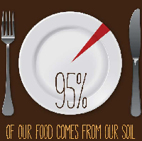 FAO Infographic 95% of our food comes from our soil